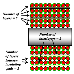 multilayer inductor with insulating pads