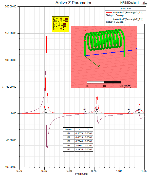 self resonance frequency of a solenoid
